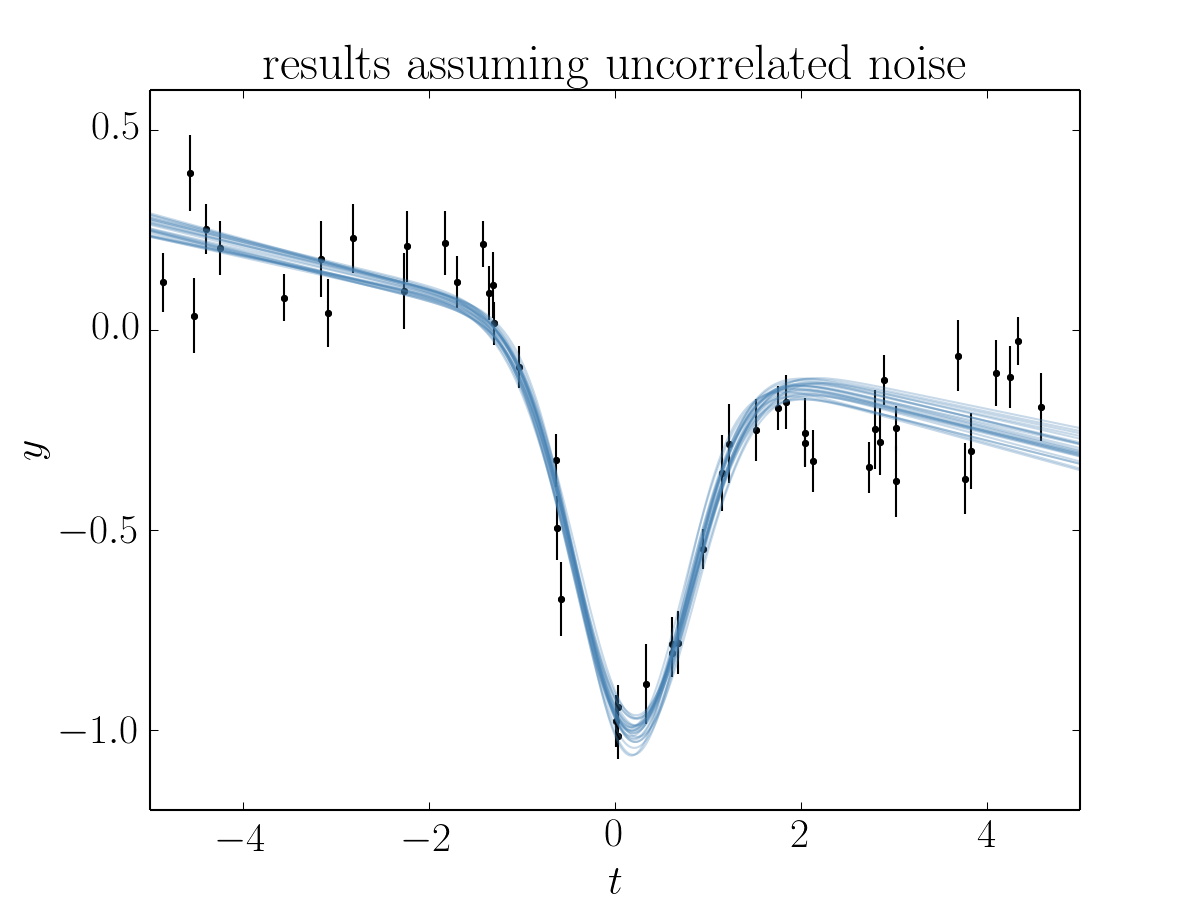 Tutorial: model fitting with correlated noise — George 0 2 1